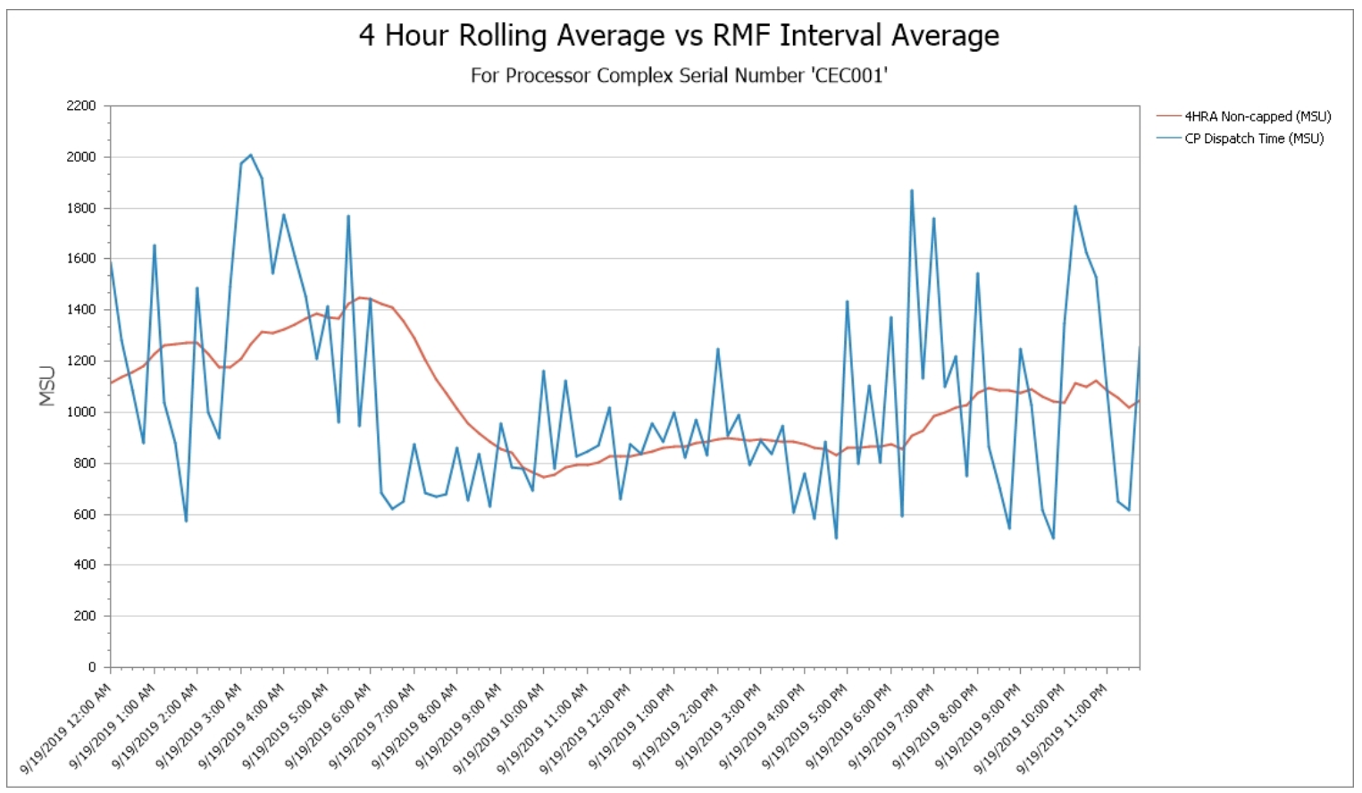 Complete Reports for 4-Hour Rolling Average