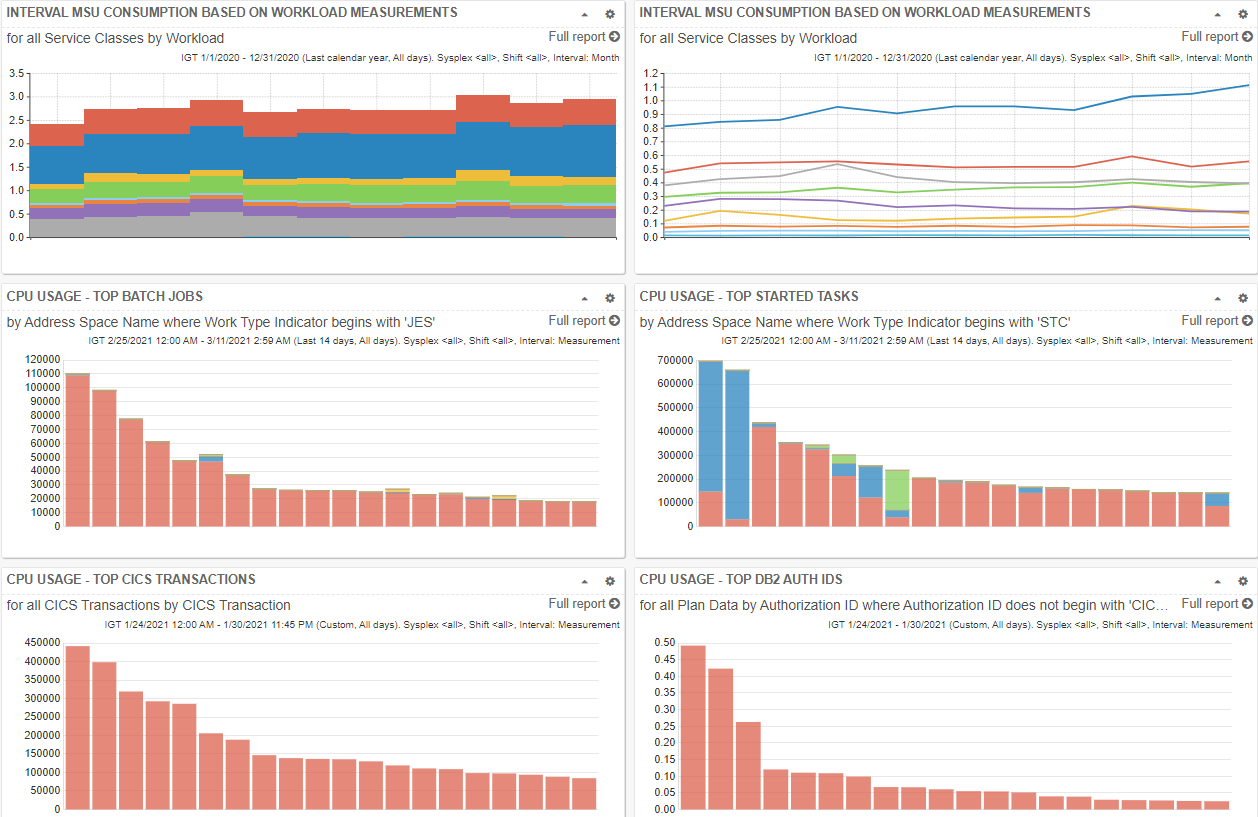 Customized Mainframe Shared Dashboards