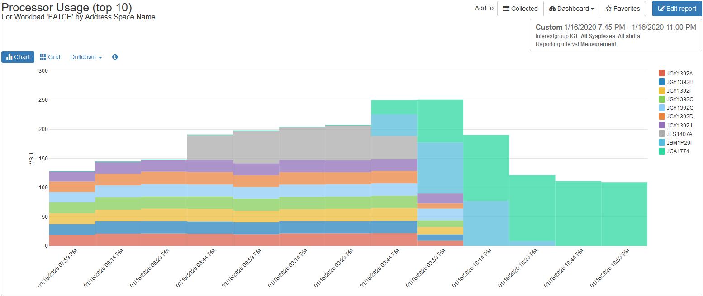 Dynamic Drilldowns into Peak CPU Consumption
