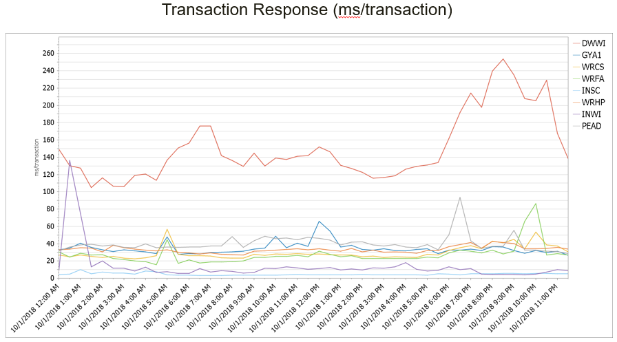 response times for high volume CICS transactions