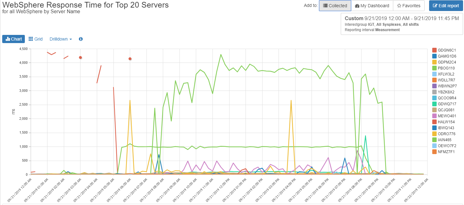 WebSphere Response Times by Top 20 Servers