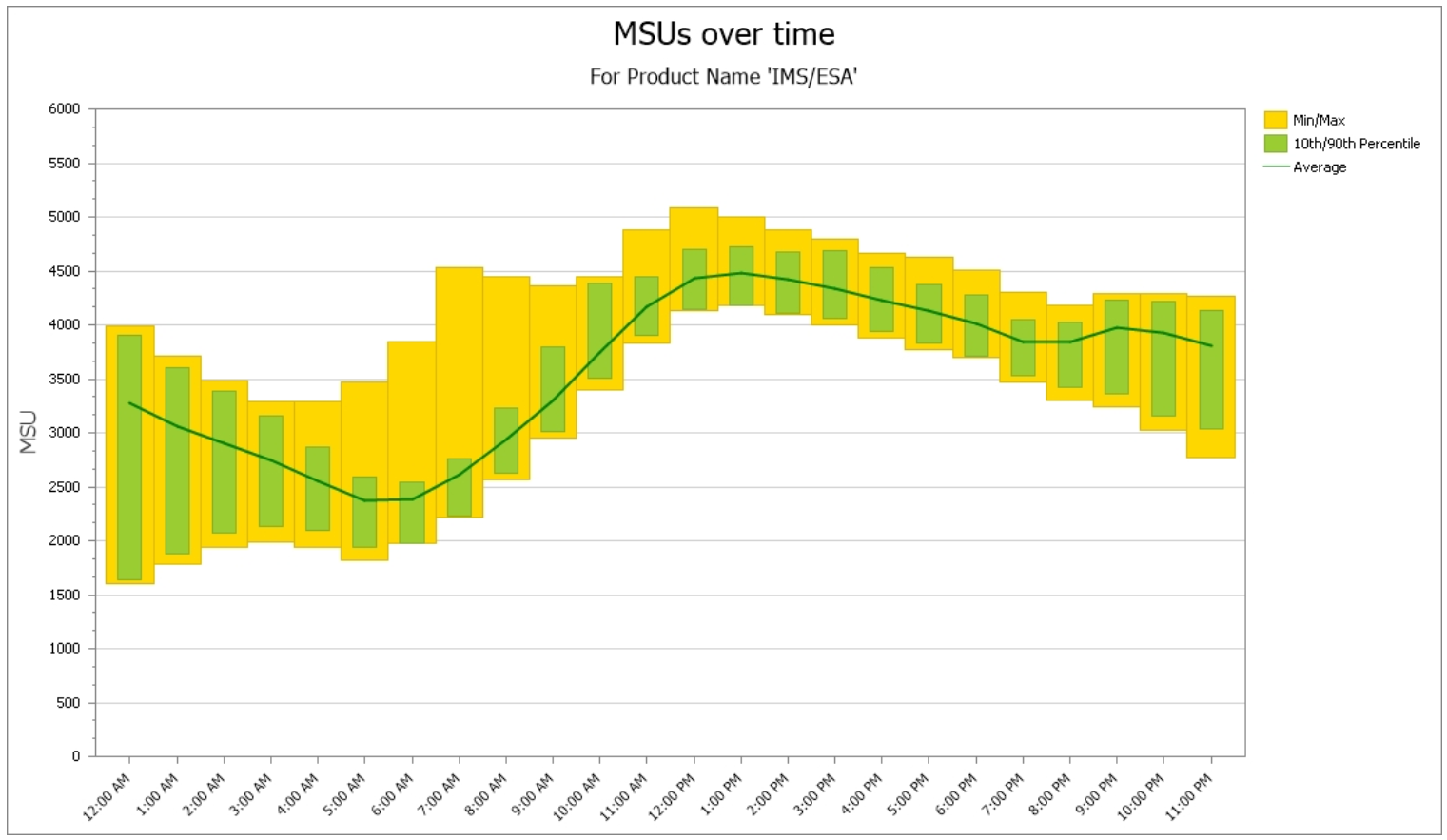 monthly peak 4hra time of day profile of product MSUs