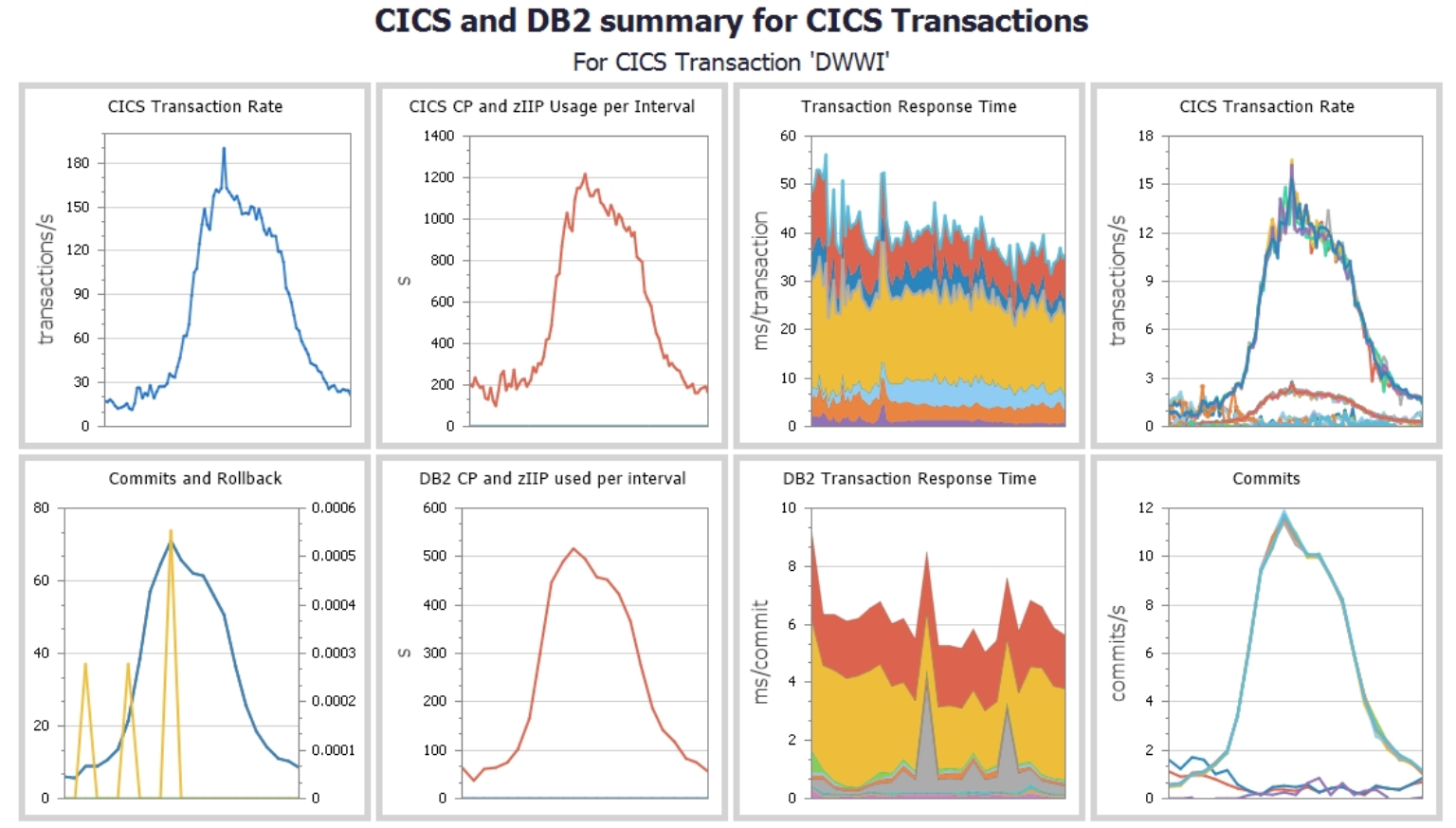 Integrating CICS Transaction with Db2 Accounting Data