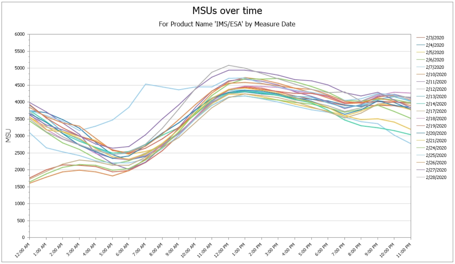 time of day profile of product MSUs by Date