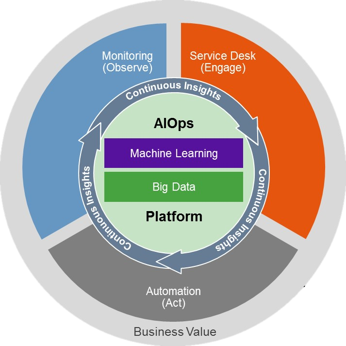 What Is Aiops The Benefits Explained Intellimagic
