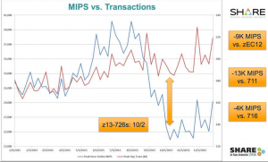 MIPS vs. Transactions report from the presentation