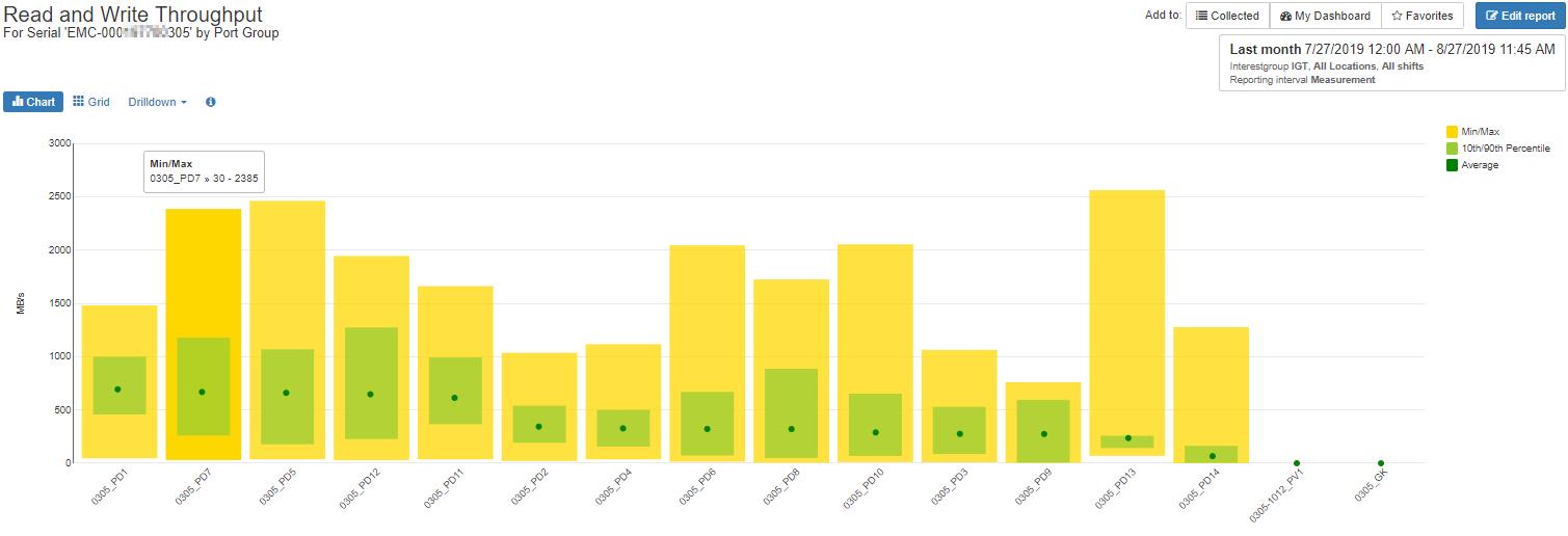 VMAX Balance Analysis