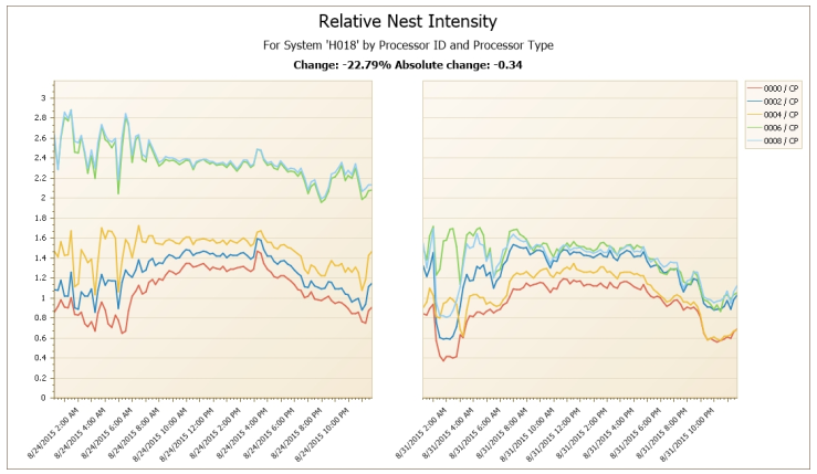 Relative Nest Intensity