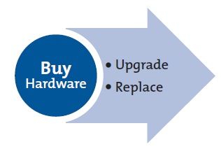 Buy Hardware Process Step