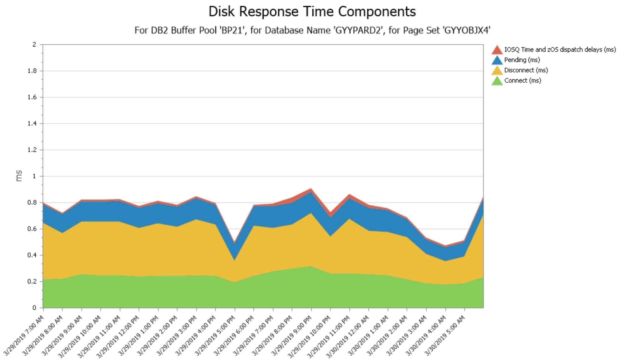 Db2 Buffer Pool Disk Response Time Components