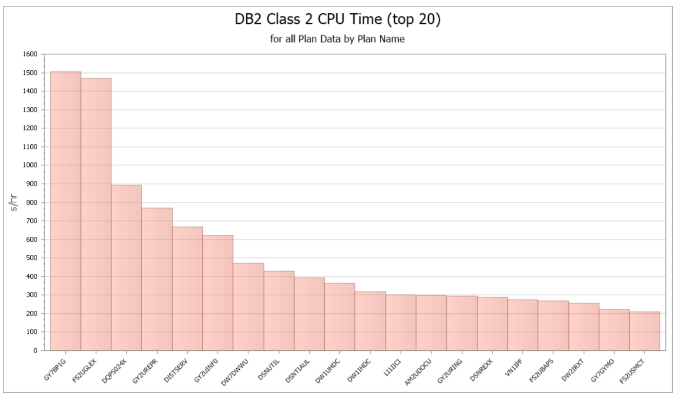 Db2 Class 2 CPU Time for all Plan Data by Plan Name