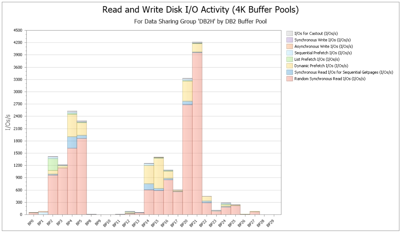 Buffer Pool and I/O Metrics Extensive Visibility