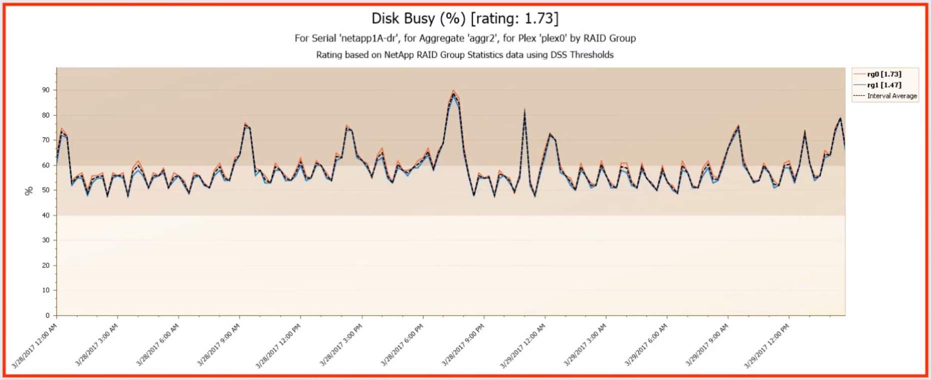 NetApp Disk Busy