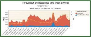 Throughput and Response time