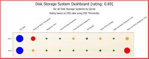 Disk Storage System Dashboard