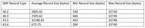 SMF Interval Data