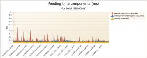 blog DB Delay chart #3 V1.2