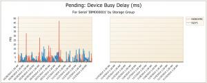 blog DB Delay chart #4 V1.2