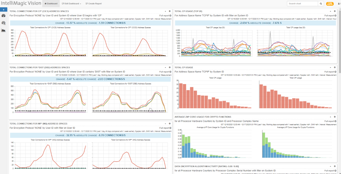 Custom dashboard combining reporting from several areas