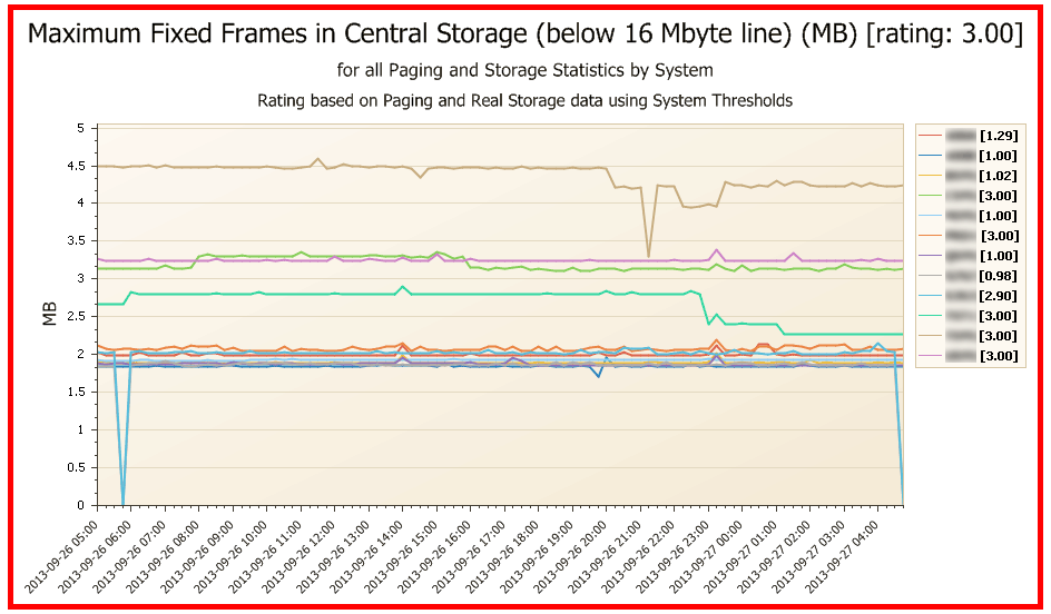Picture of maximum fixed frames in central storage below 16 MB line.