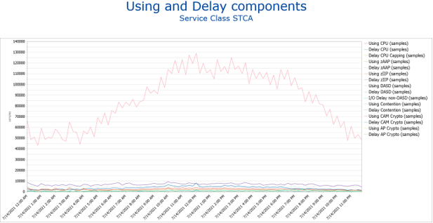 Figure 1 – IntelliMagic Vision report showing STCA Using and Delay samples, including the DASD samples
