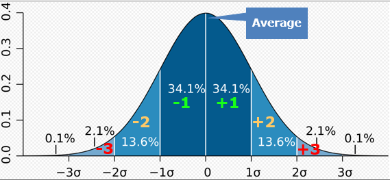 Standard Deviation Bell Curve