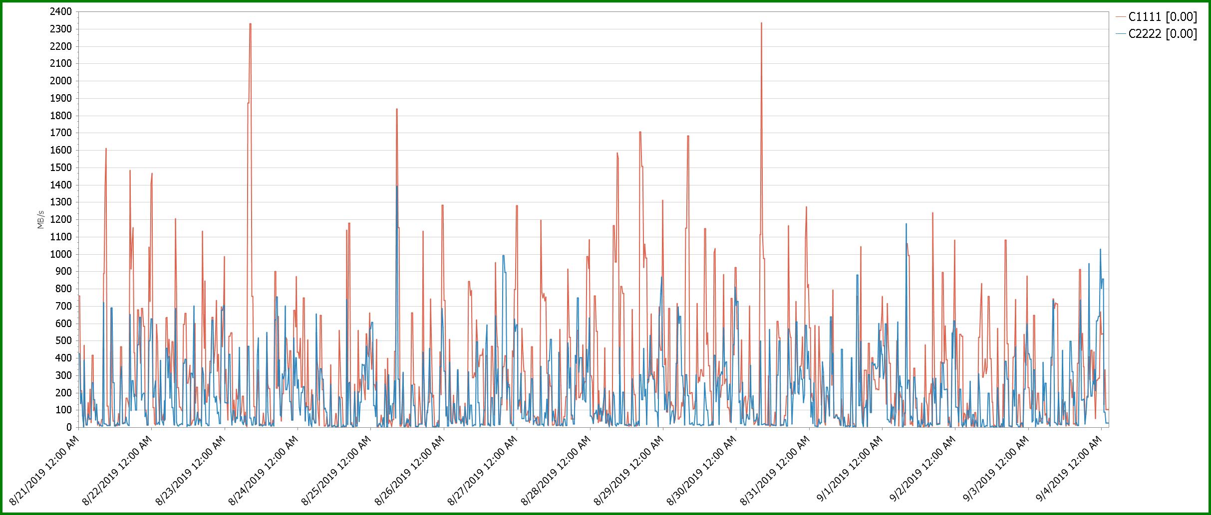 Grid level FE Channel Write Throughput