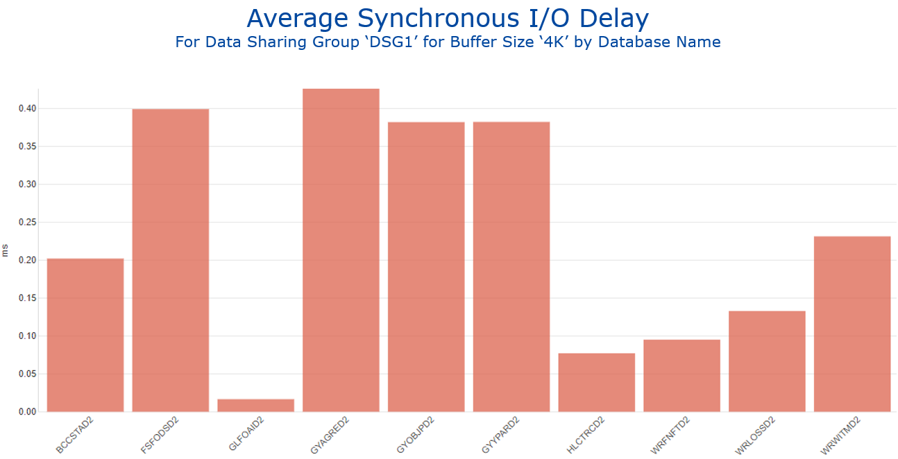 Figure 1 IntelliMagic Vision Report Showing Average Synchronous IO Delay by Database