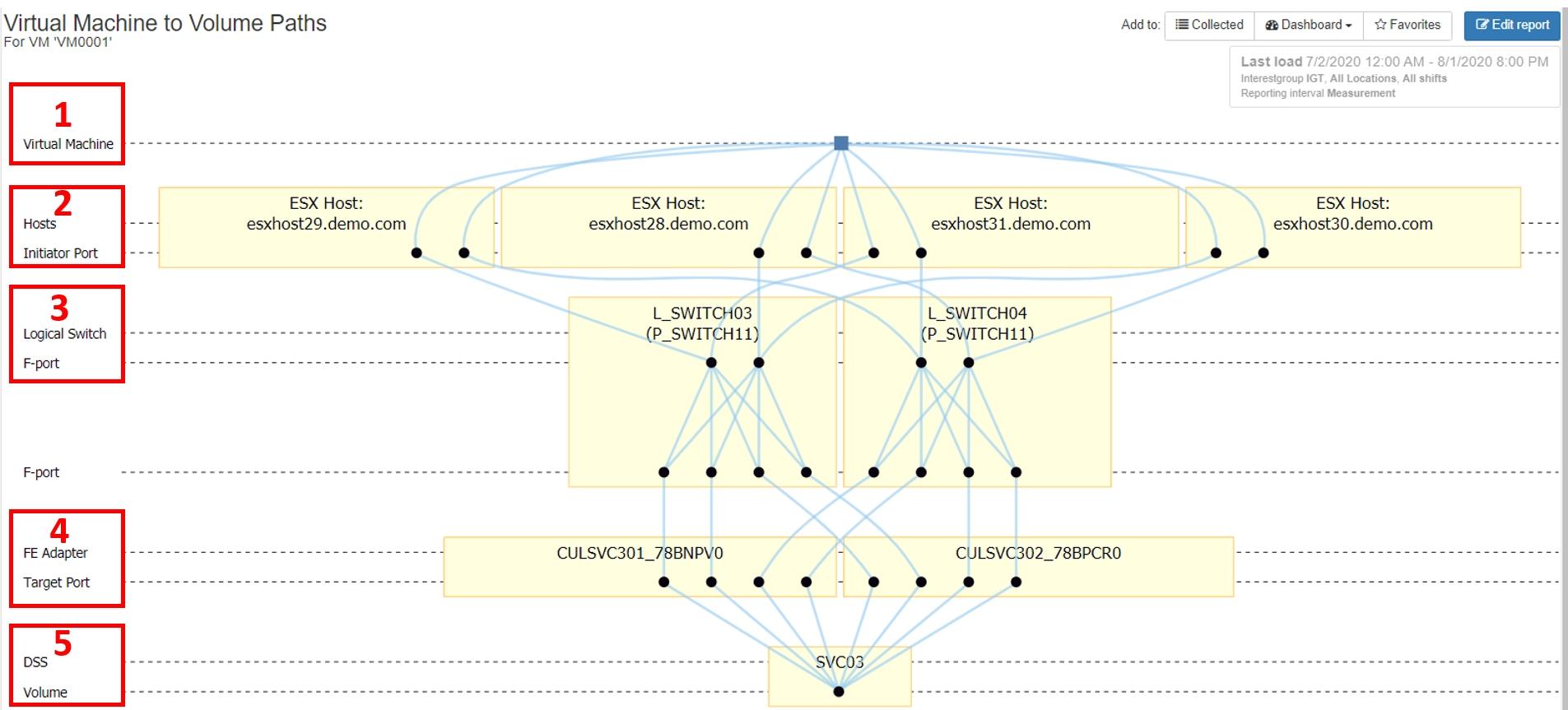 IntelliMagic Vision Topology Chart