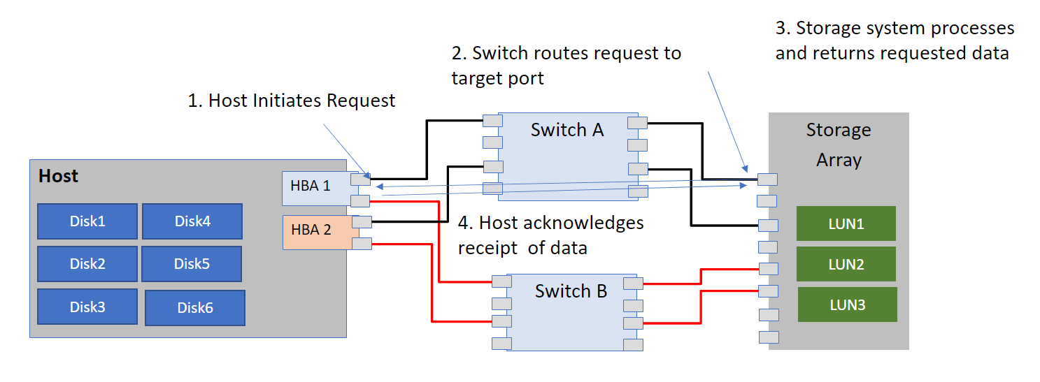 Steps required for an IO to be completed