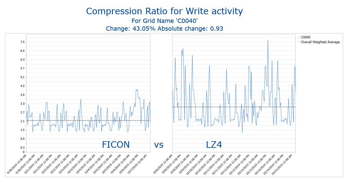 TS7700's new compression algorithms