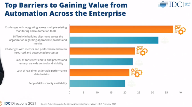 Top Barriers to Gaining Value from Automation Across the Enterprise - IDC