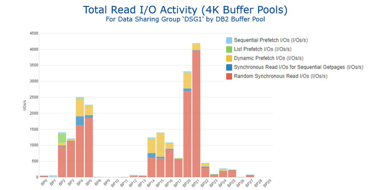Figure 1 - Total Read IO Activity
