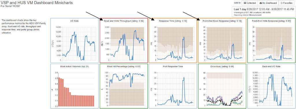 VSP and HUS VM Dashboard Minicharts