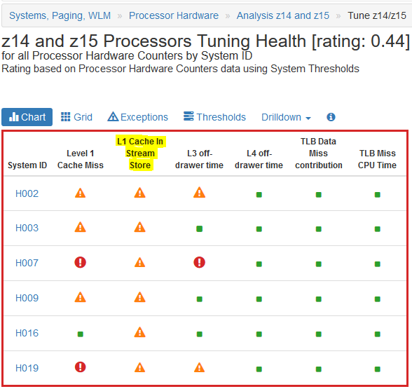 z14 and z15 Processors Tuning Health