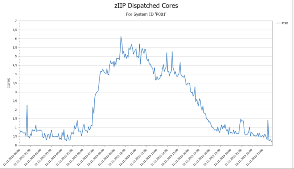 zIIP Dispatched work on Cores