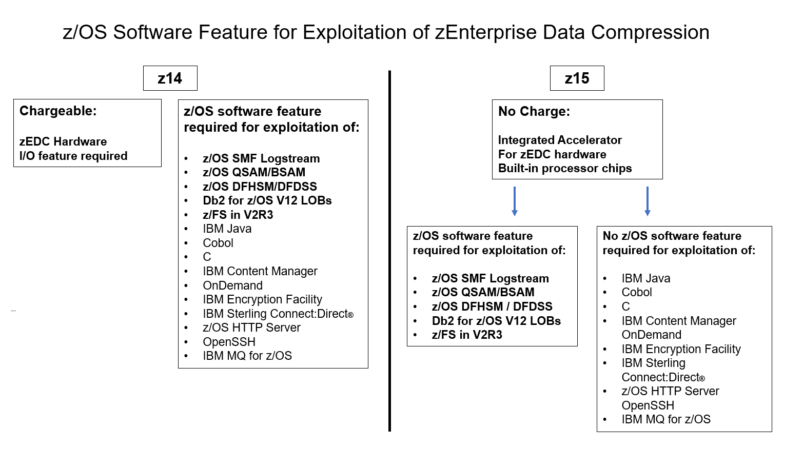zOS Software Feature for Exploitation of zEnterprise Data Compression
