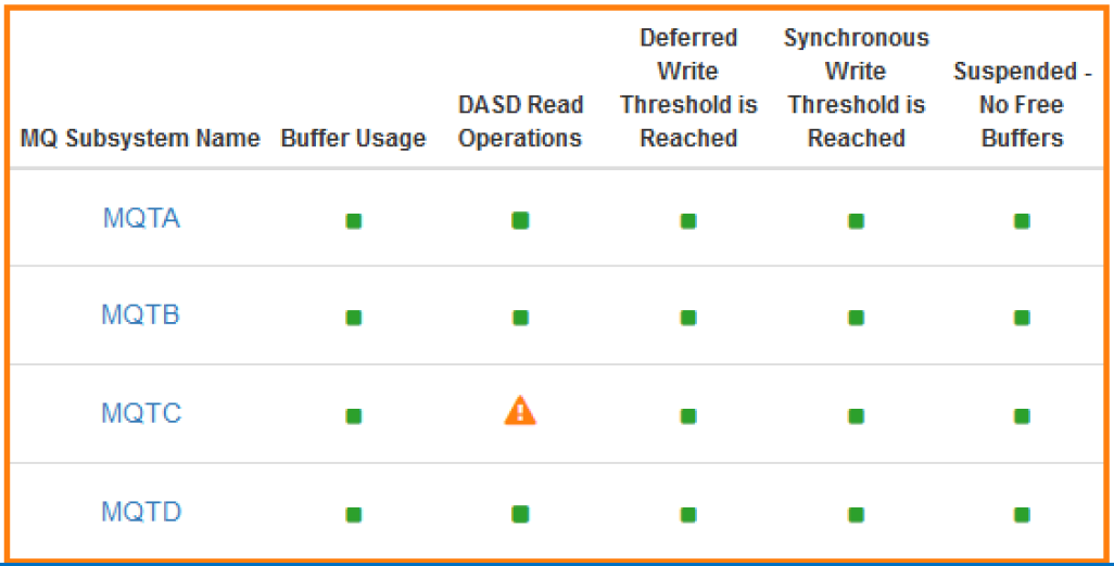 SMF 115 MQ Buffer Manager Health Insights by Queue Manager
