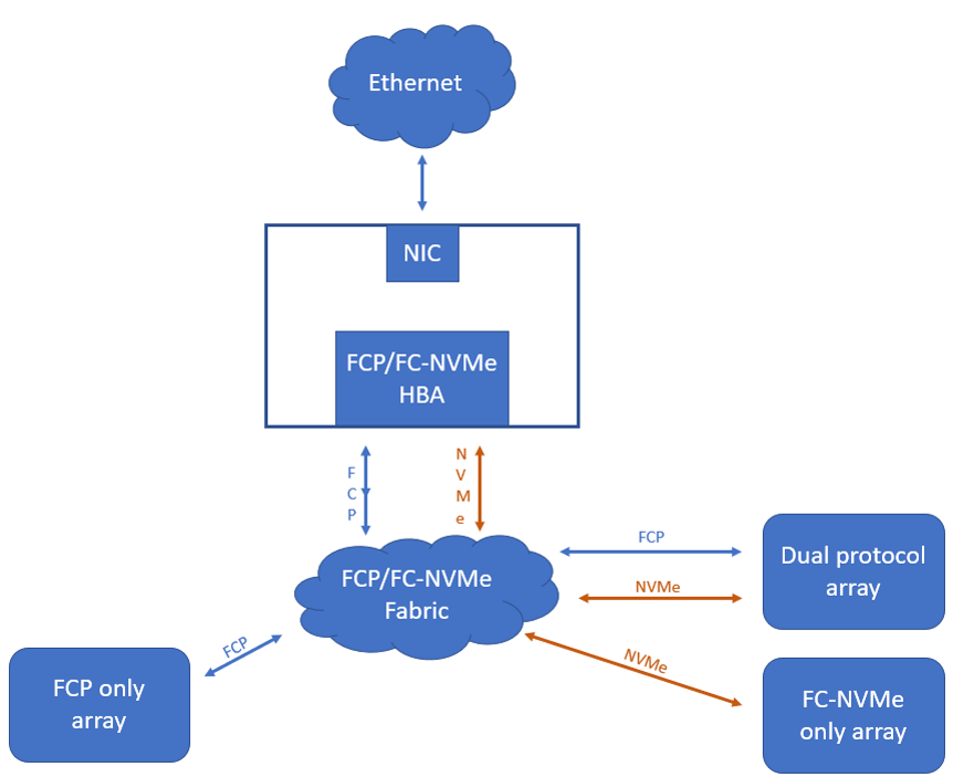 Connectivity to FC fabric