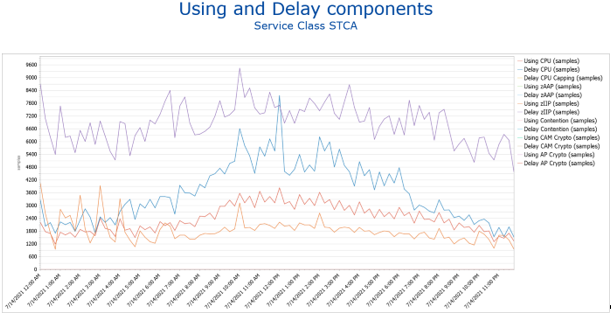 Figure 2 – IntelliMagic Vision report showing STCA Using and Delay samples, excluding DASD samples