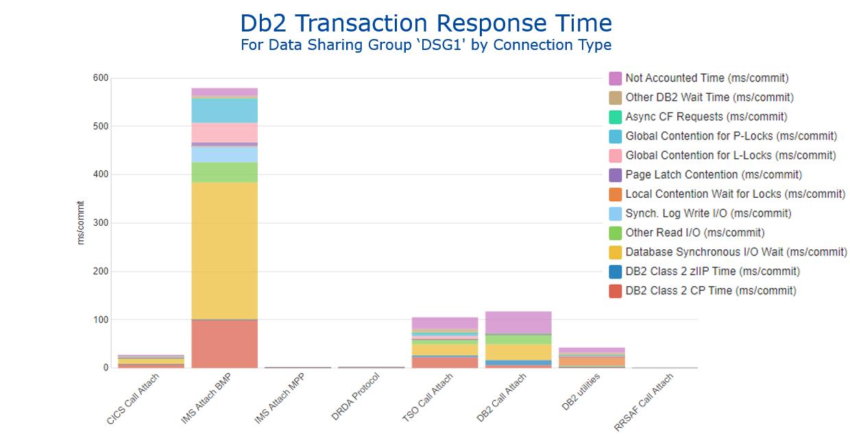 Figure 2 - Db2 Transaction Response Time