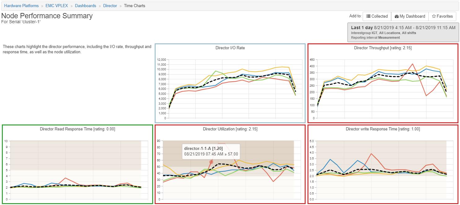 Vplex Director Time Charts