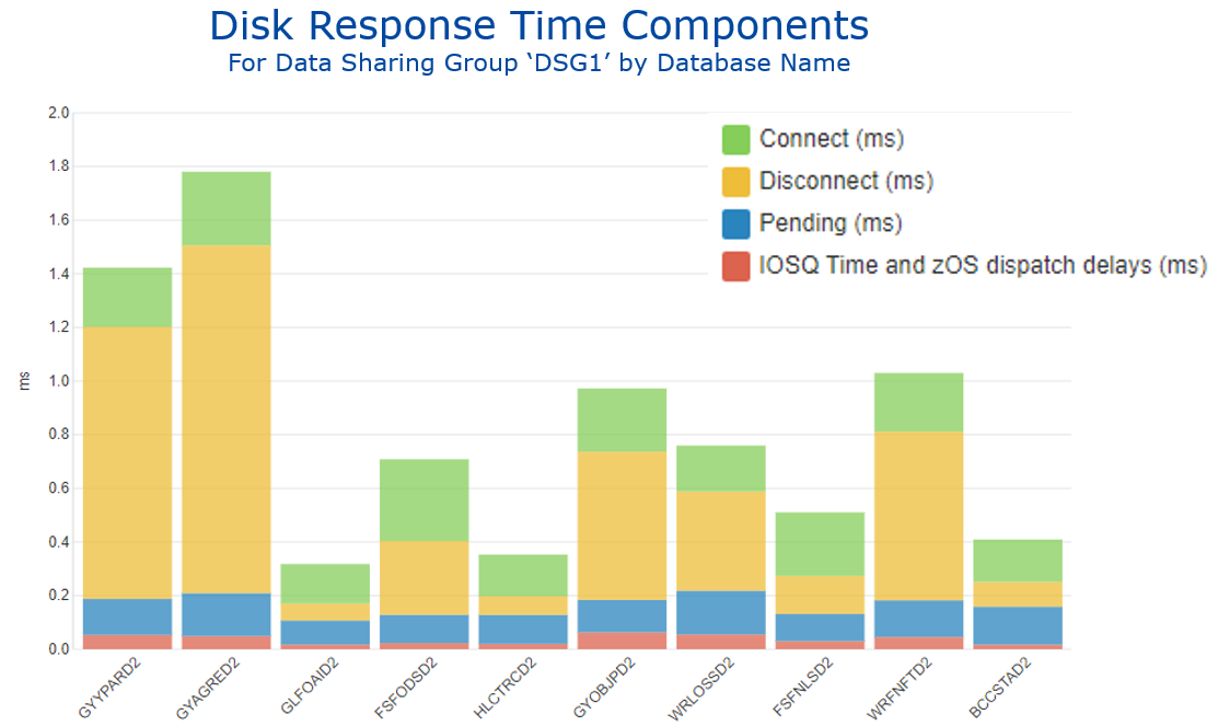 Figure 2 Disk Response Time Components by Database
