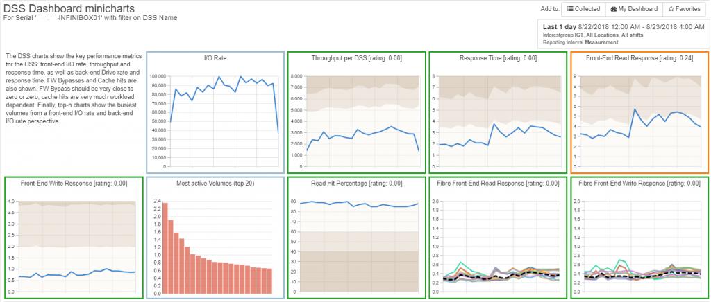 INFINIDAT Array Multi-charts