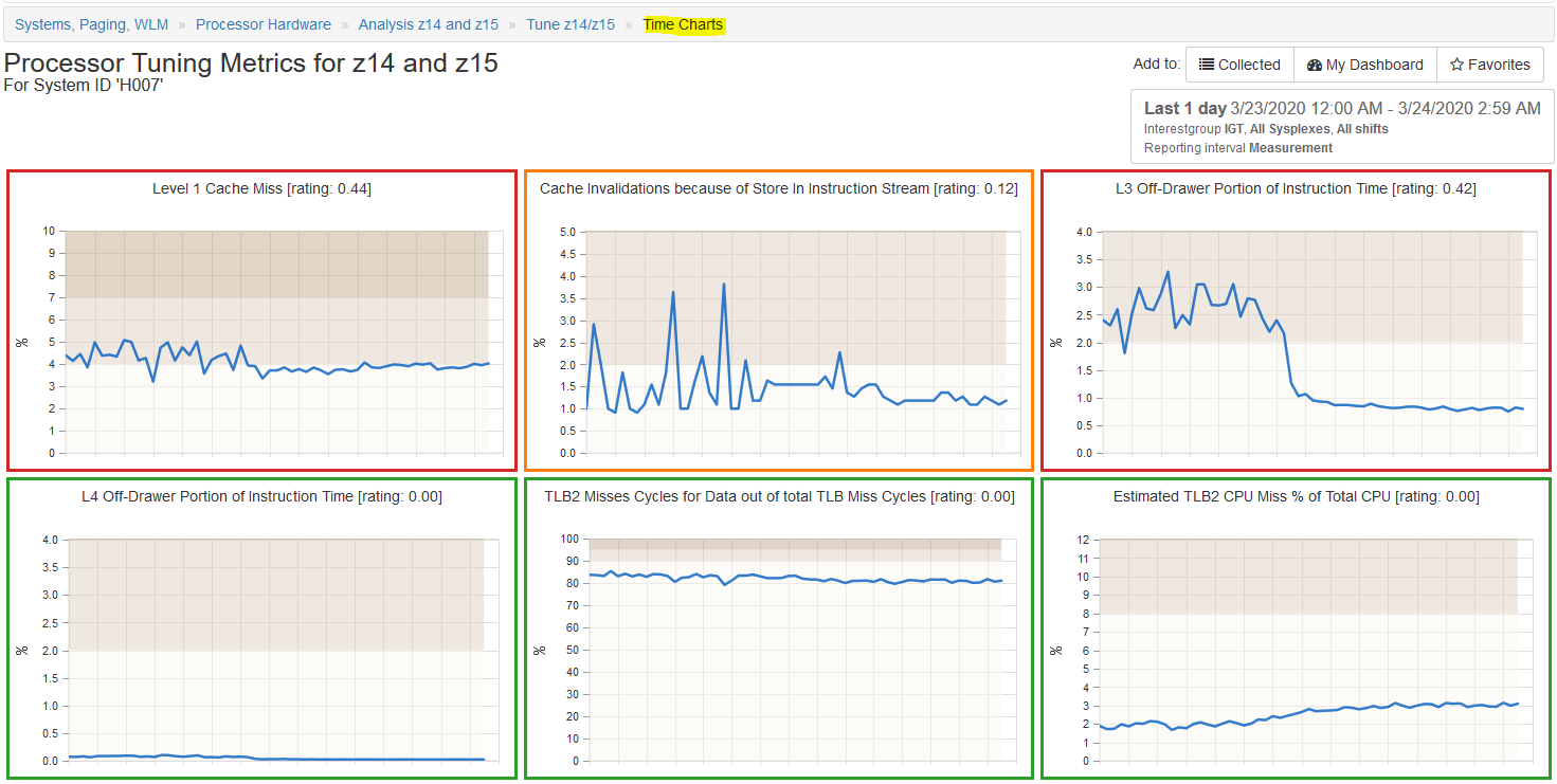 Processor Tuning Metrics for z14 and z15 Time Charts