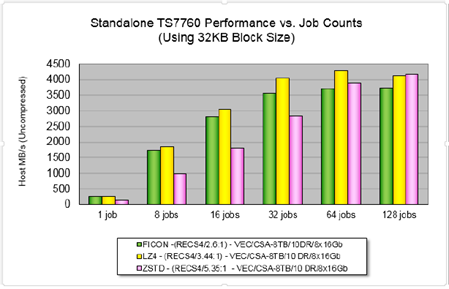 Standalone TS7760 Performance vs. Job Counts
