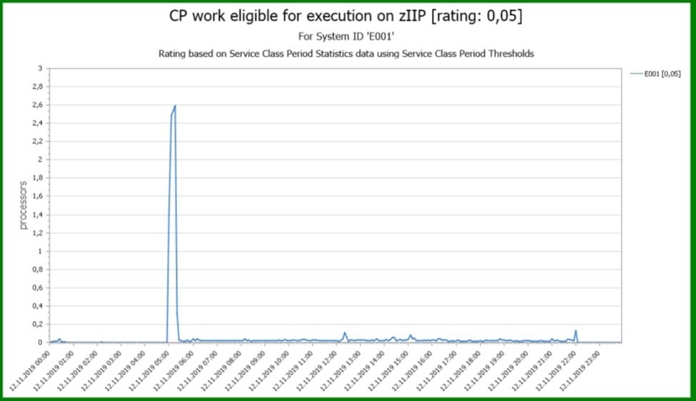 zIIP work running on a CP