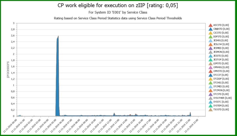 CP execution by WLM Service Class
