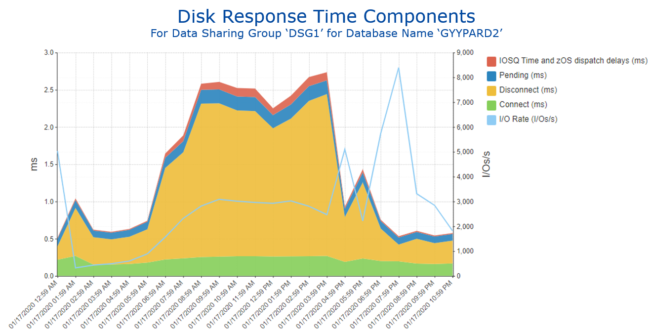 Figure 3 Disk Response Time Components for Selected Database