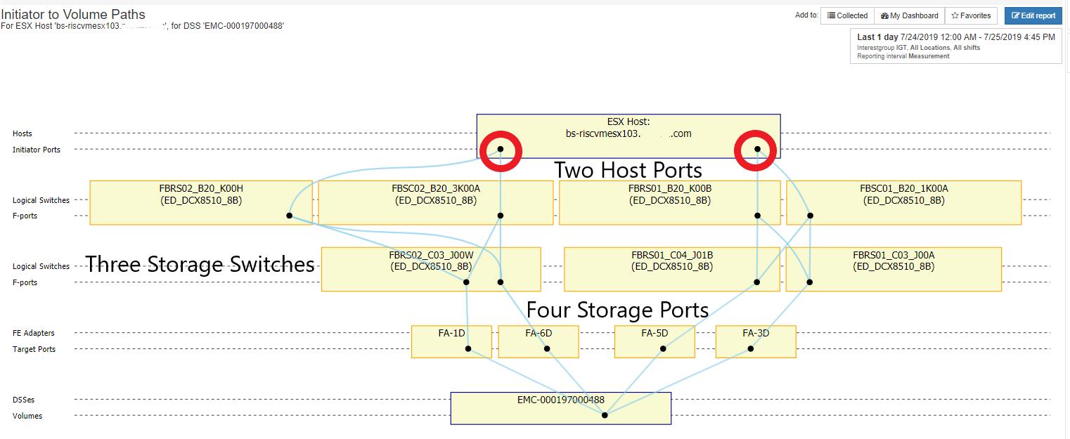 Figure 3: Fewer Host Ports